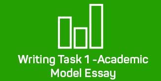 IELTS Writing Task1 - Academic